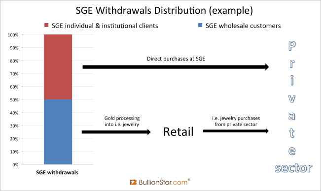 Withdrawals Distribution
