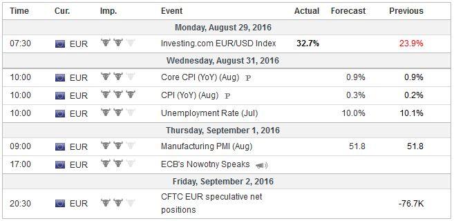 Eurozone - 20160829