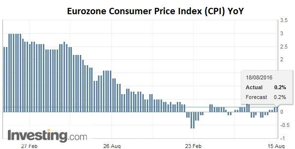 Eurozone Consumer Price Index (CPI) YoY