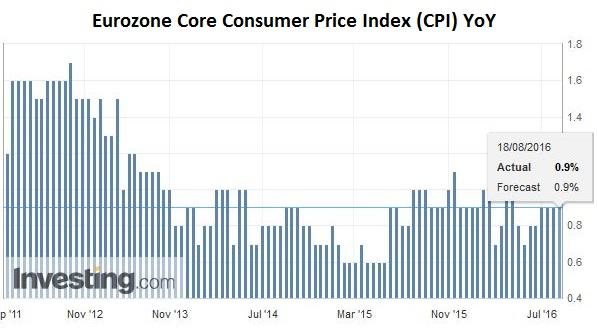 Eurozone Core Consumer Price Index (CPI) YoY
