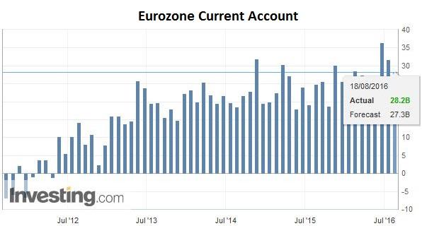 Eurozone Current Account