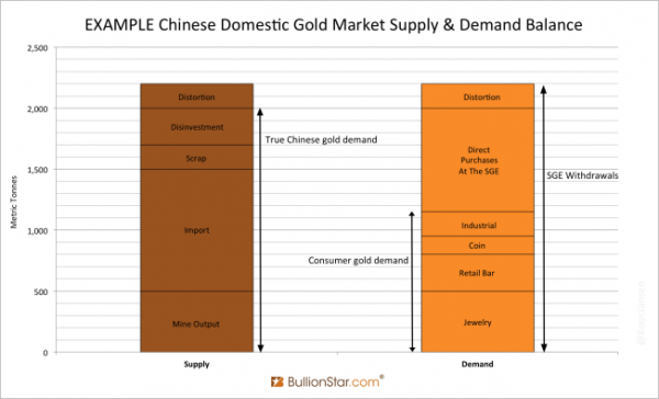 Chinese Domestic Gold Market Supply