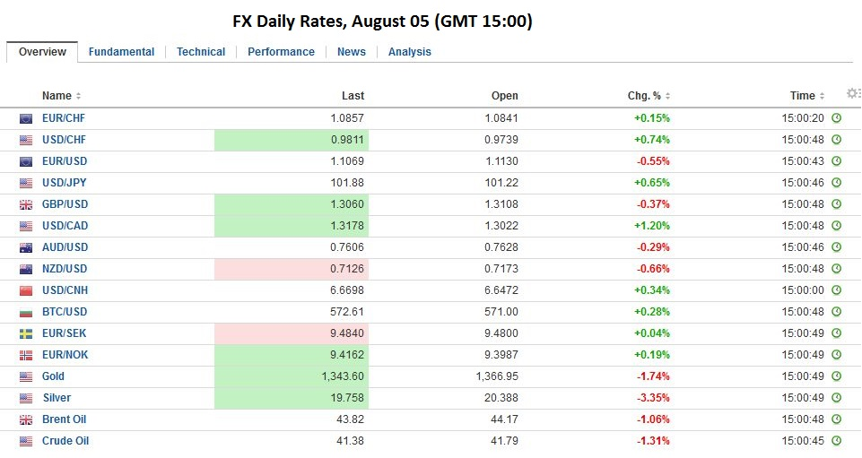 FX Daily Rates, August 05