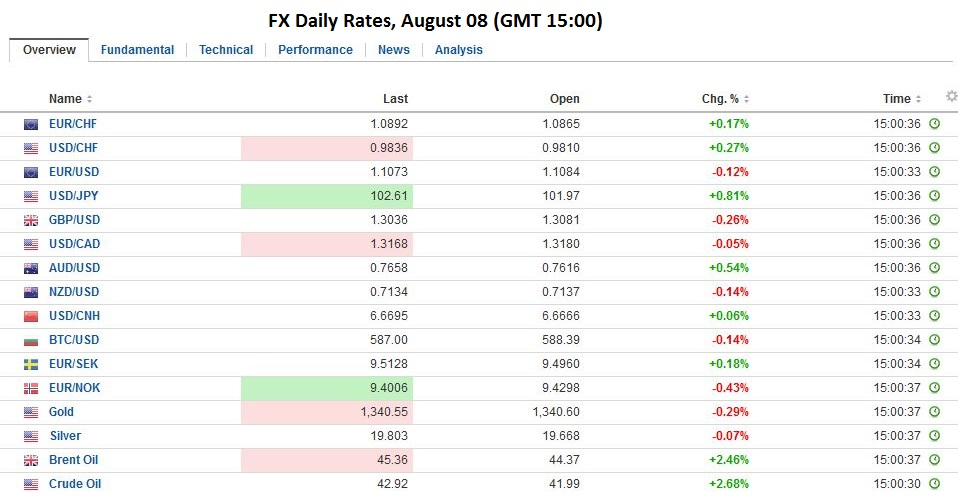 FX Daily Rates, August 08