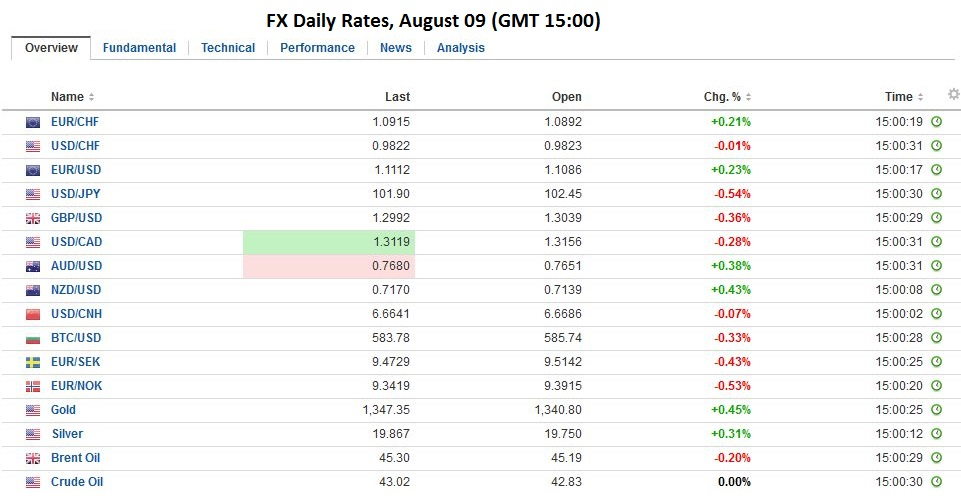FX Daily Rates, August 09