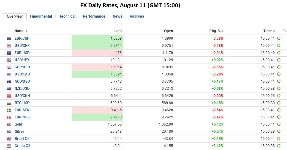 FX Daily Rates, August 11