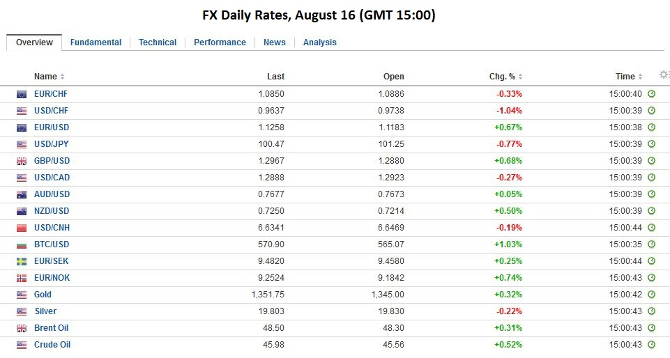 FX Daily Rates, August 16