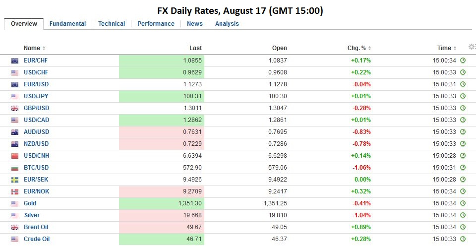 FX Daily Rates, August 17