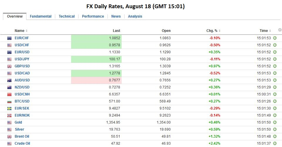 FX Daily Rates, August 18