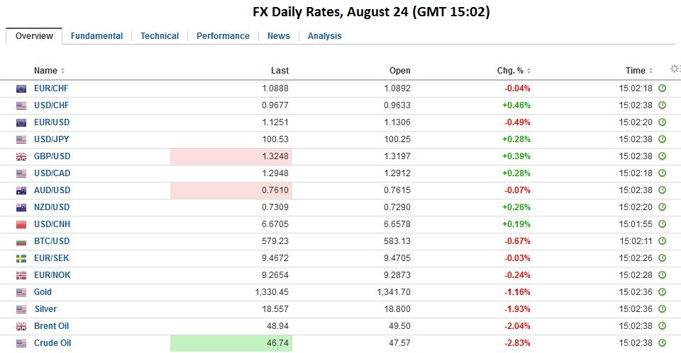 FX Daily Rates, August 24
