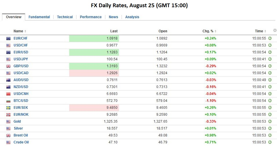 FX Daily Rates, August 25
