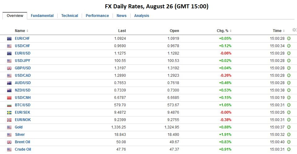 FX Daily Rates, August 26