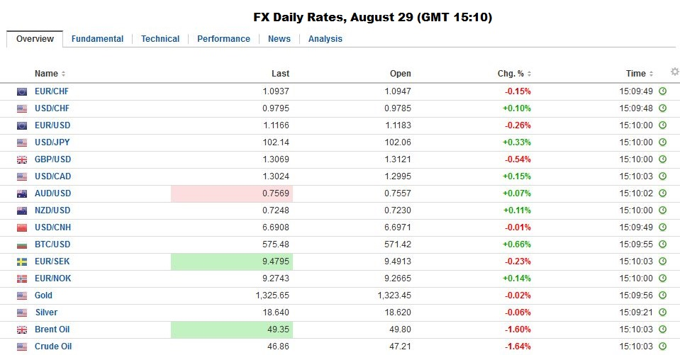 FX Daily Rates, August 29