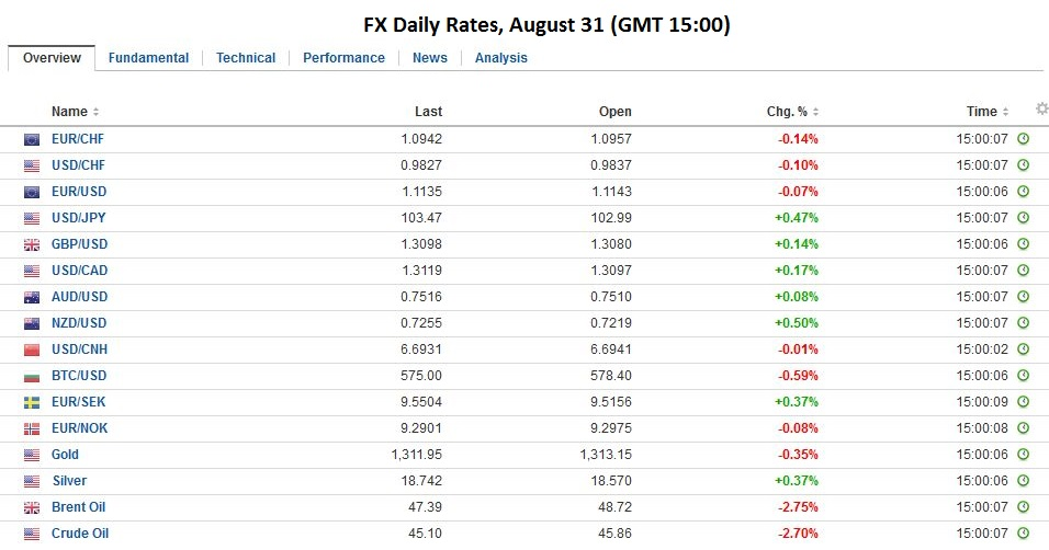 FX Daily Rates, August 31