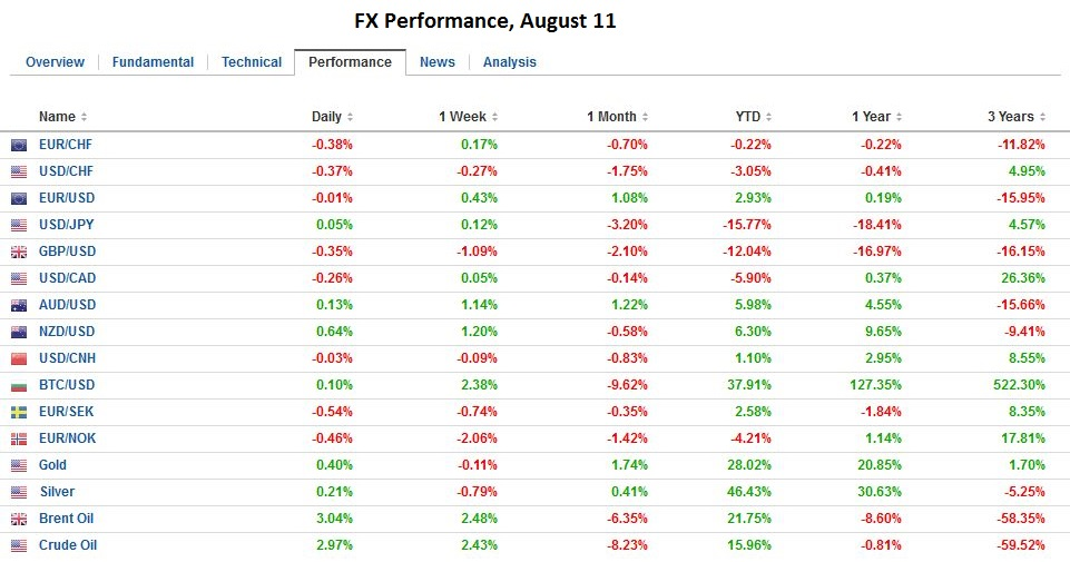 FX Performance, August 11