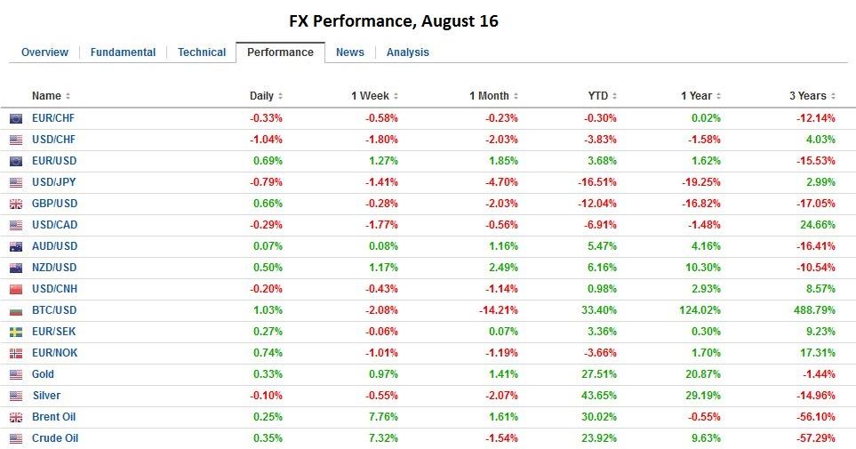 FX Performance, August 16