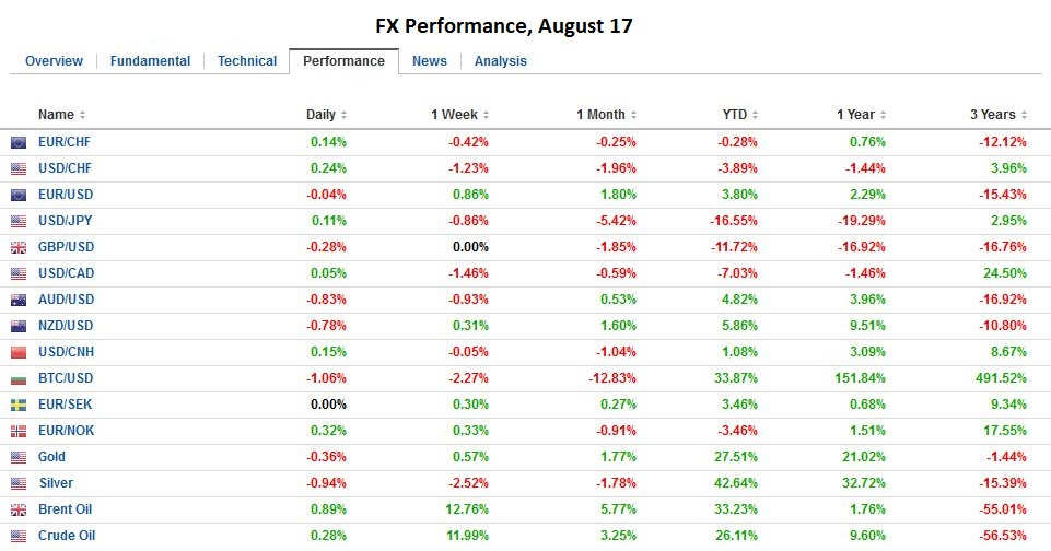 FX Performance, August 17