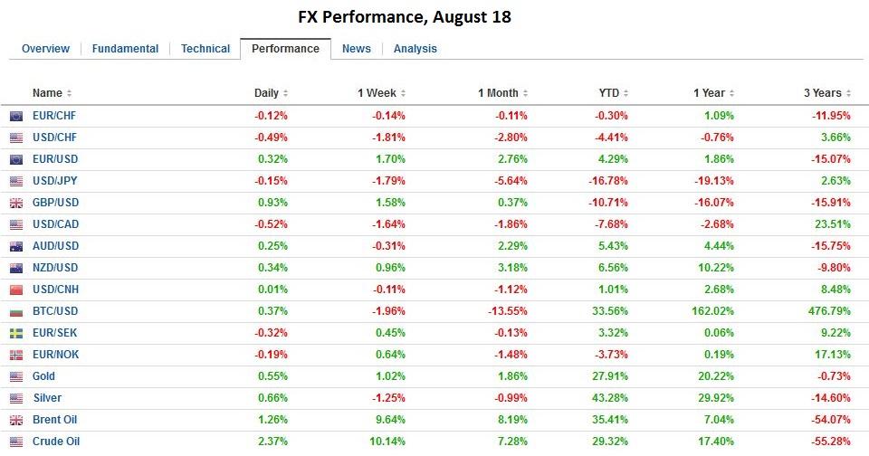 FX Performance, August 18