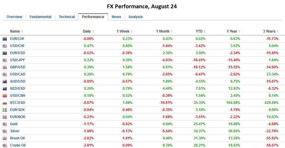 FX Performance, August 24