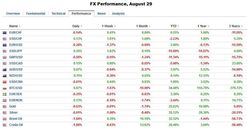 FX Performance, August 29