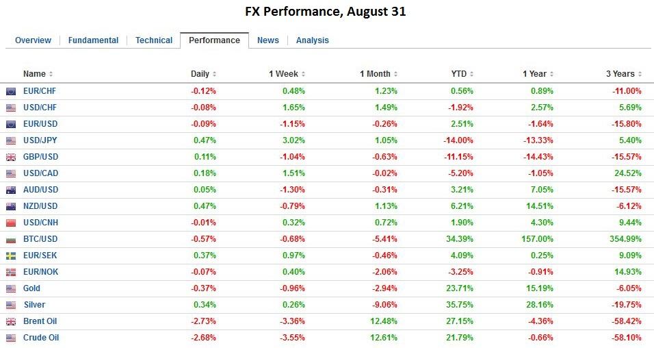 FX Performance, August 31