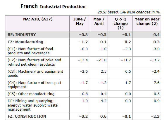 French Industrial Production