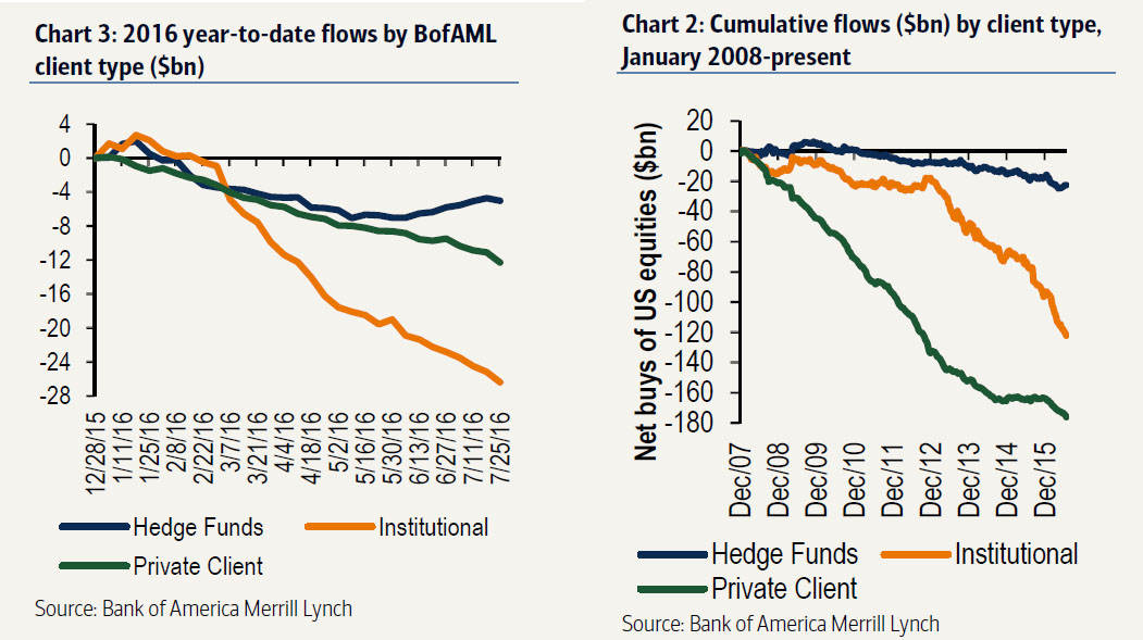 Hudge Funds, Institutional, Private Client