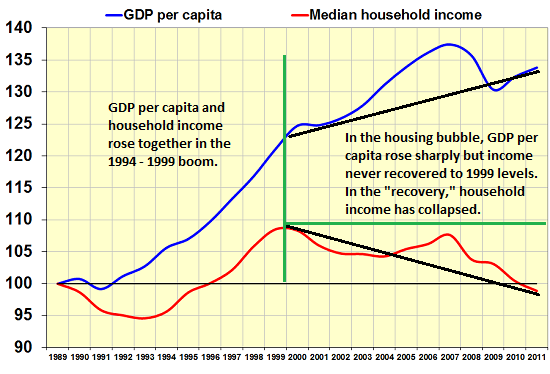 GDP - Median Household Income
