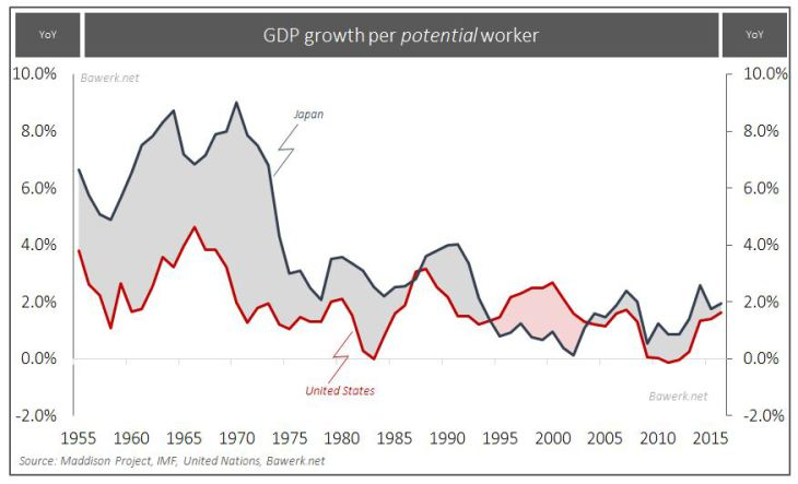 GDP Growth Per Potential Worker