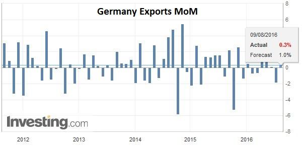 Germany Exports MoM