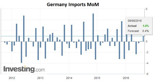 Germany Imports MoM