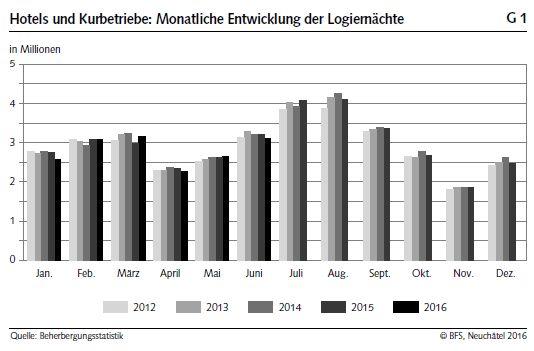 Hotels und Kurbetriebe Monatliche Entwicklung der Logiernächte Number of overnight stays in Switzerland