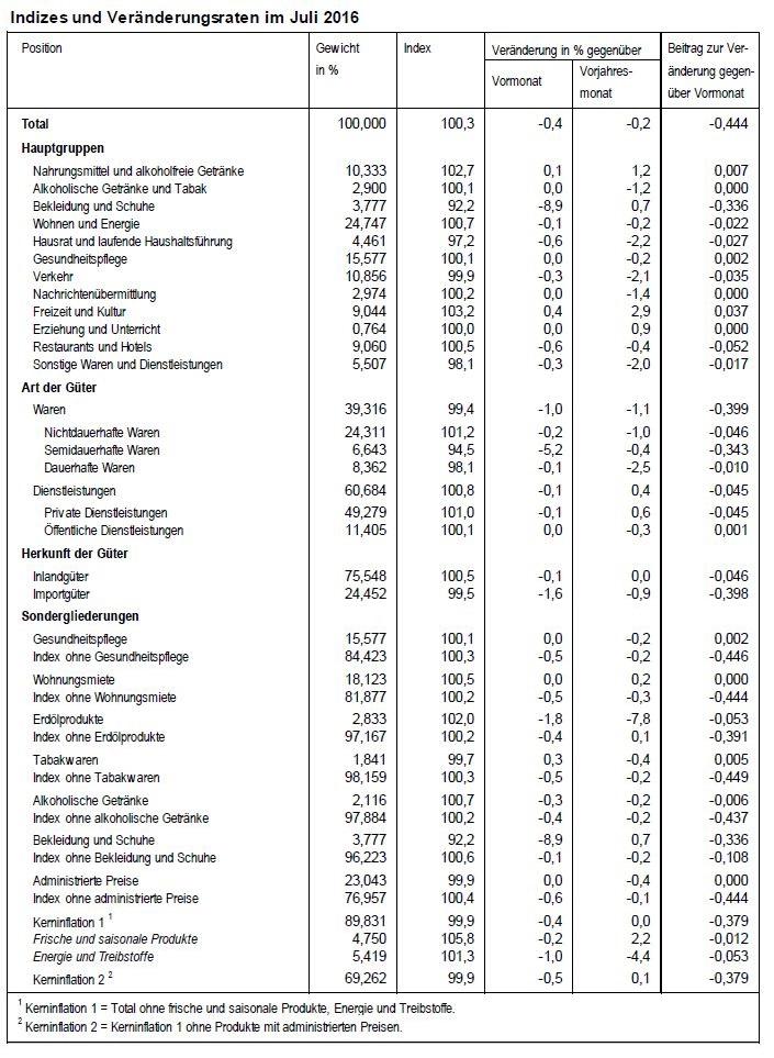 Indizes und Veranderungsraten im Juli 2016