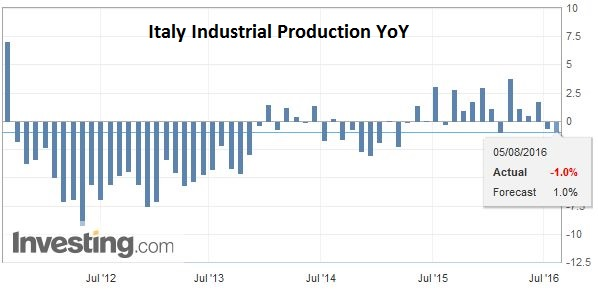 Italy Industrial Production YoY