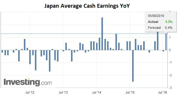 Japan Average Cash Earnings YoY