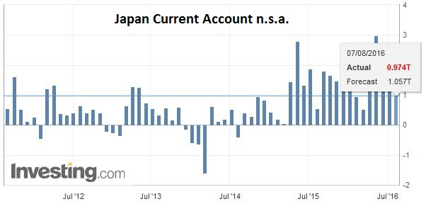 Japan Current Account n.s.a.