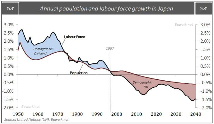 Annual Population and Labour Force Growth in Japan