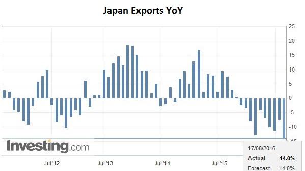 Japan Exports YoY