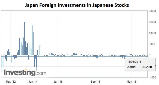 Foreign investment in japan stocks forex entry triggers