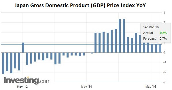 Japan Gross Domestic Product (GDP) Price Index YoY
