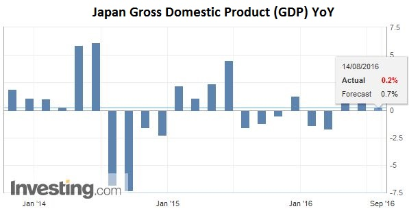 Japan Gross Domestic Product (GDP) YoY