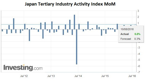 Japan Tertiary Industry Activity Index MoM