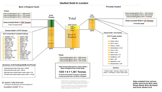 Vaulted Gold In London