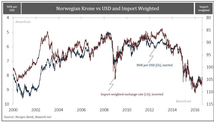 Norwegian Krone vs USD and Import Weighted