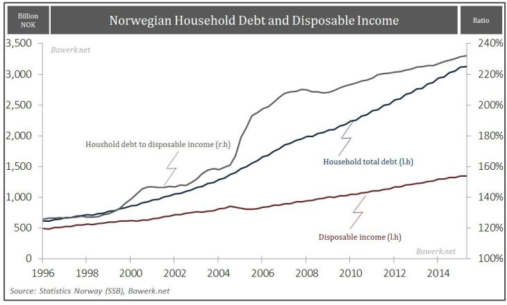 Norwegian Household Debt and Siposable Income