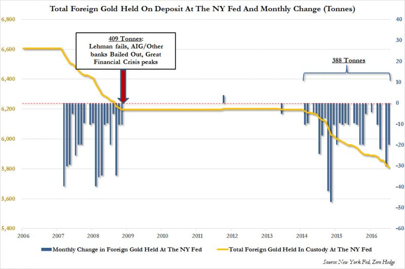 Total Foreign Gold Held On Deposit At The NY Fed and Monthly Change