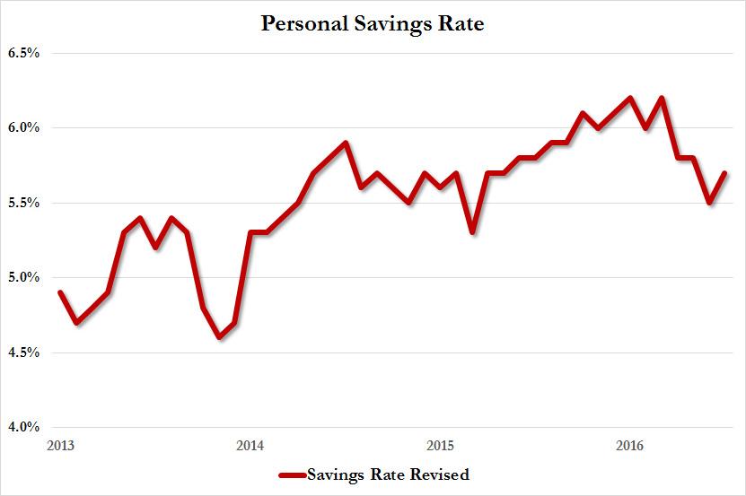 Personal Savings Rate July