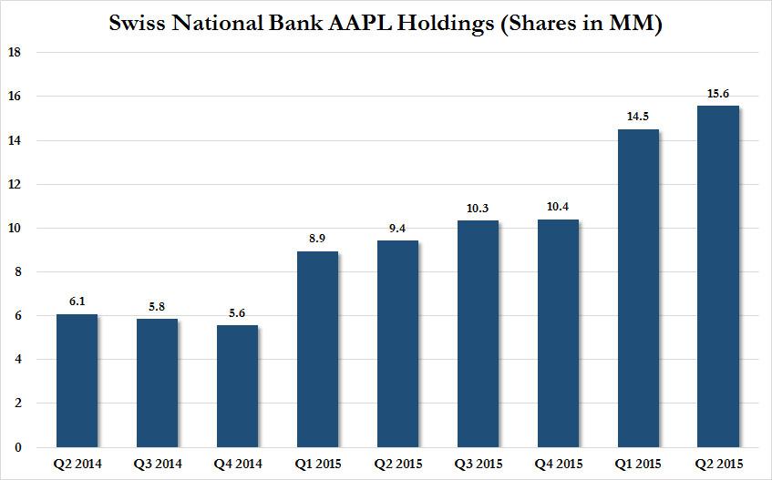 SNB AAPL holdings