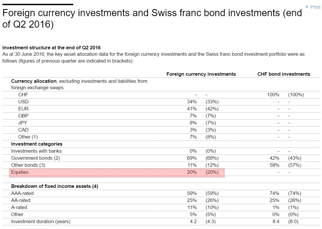 SNB foreign currency investments