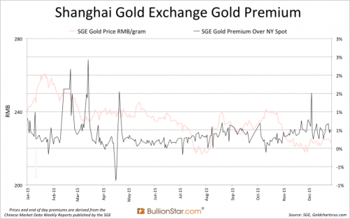 Shanghai Gold Exchange Gold Premium